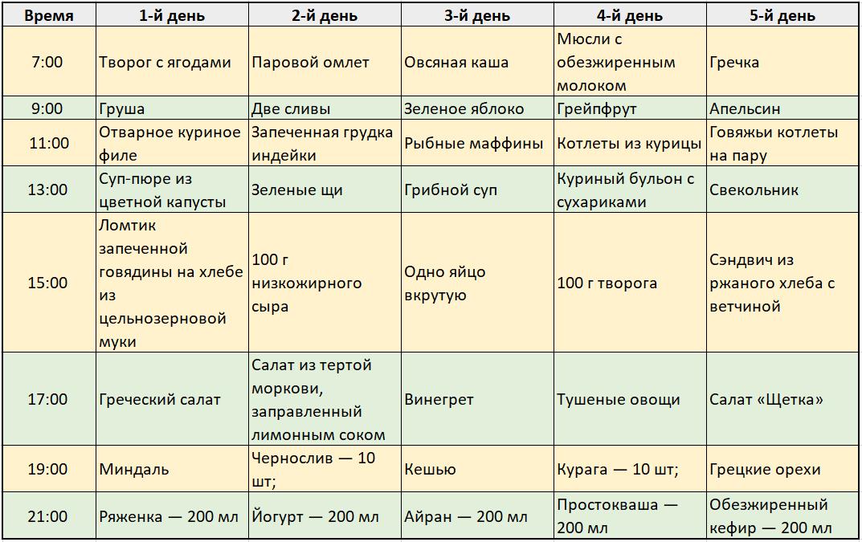 Диета 1 3. Лечебная диета «Стол 1»: особенности питания при язвенной болезни желудка